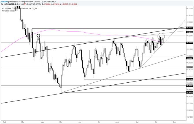 USD/CAD Bearish Outside Day Following the Gap Fill
