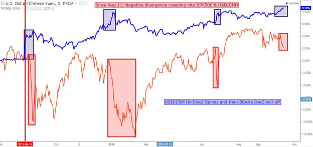 """Der Yuan schwächt sich weiter ab, nachdem er zur """"Reservewährung"""" wurde"""