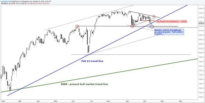S&P 500: False Breakdown Puts the Brakes on Shorts
