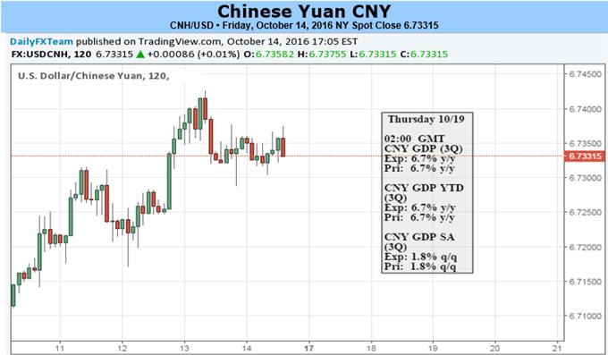 Nach erneuten Tiefs wartet der Yuan auf 3Q BIP und PBOC