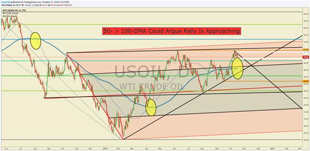 Crude Oil Price Forecast: Positioning & Volatility Favors Bulls