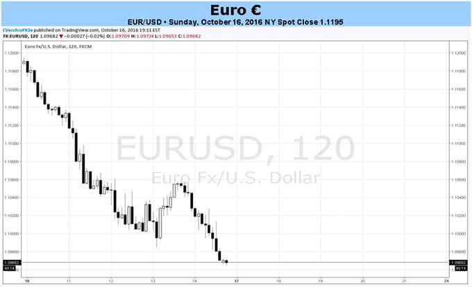 Euro versucht Brexit Ängste einzuholen - keine EZB-Spekulationen