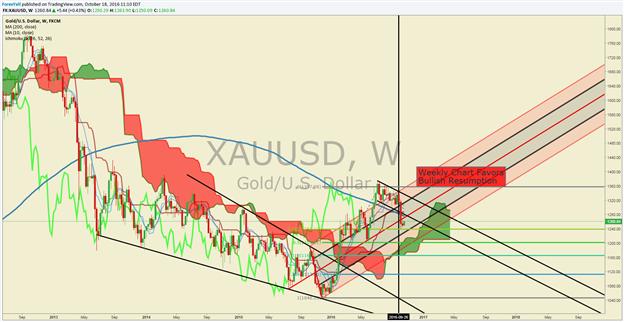 Ölpreis unterstützt von volatilem Dollar; Goldpreis auf 1-wöchigem Hoch