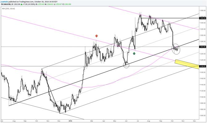 Goldpreis konsolidiert und schöpft Kraft bei Mittellinie
