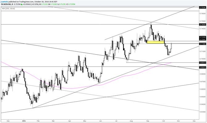 NZD/USD Erases Entire Breakdown