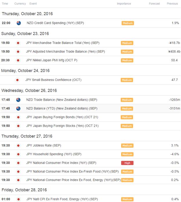 NZD/JPY Economic Docket