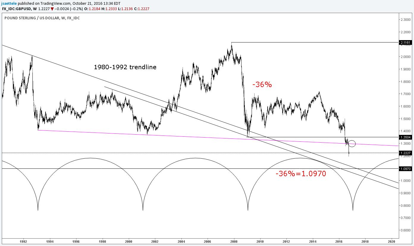 Forex trading EUR USD forecast 7 September 2015