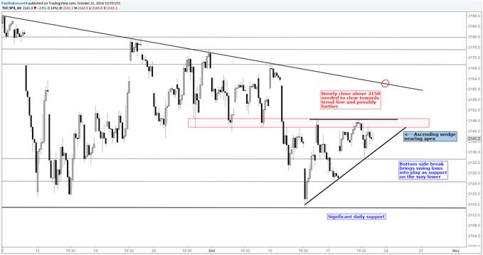 S&P 500 Techs: Short-term Trading Outlook