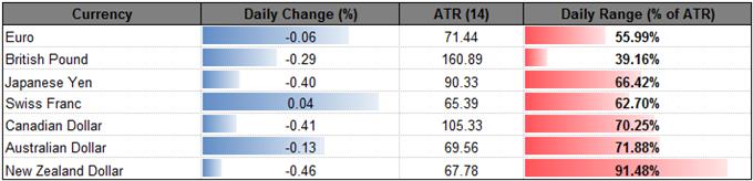 AUD Outperforms Comm. Bloc. Peers Ahead of Australia CPI, RBA Meeting