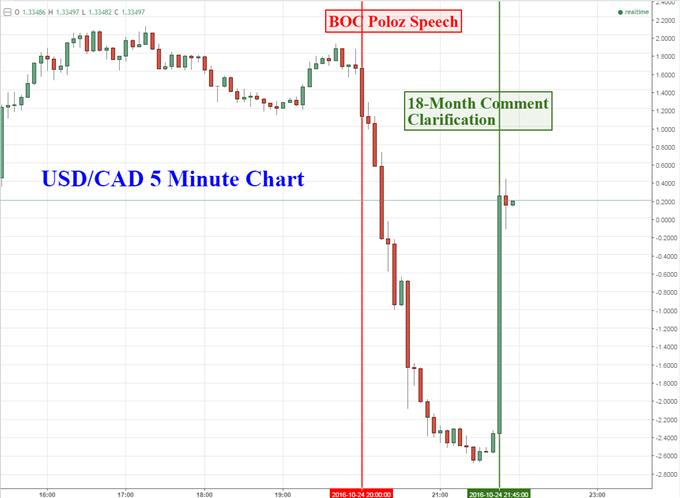 Canadian Dollar Whipsaws as BoC's Poloz Clarifies Misunderstanding