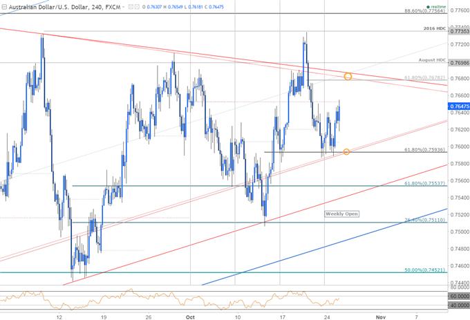 AUD/USD Rebound Looks to 3Q Australia CPI for Fuel