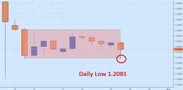 GBP/USD prallt ab Tagestief ab, kann sich der Rebound halten?