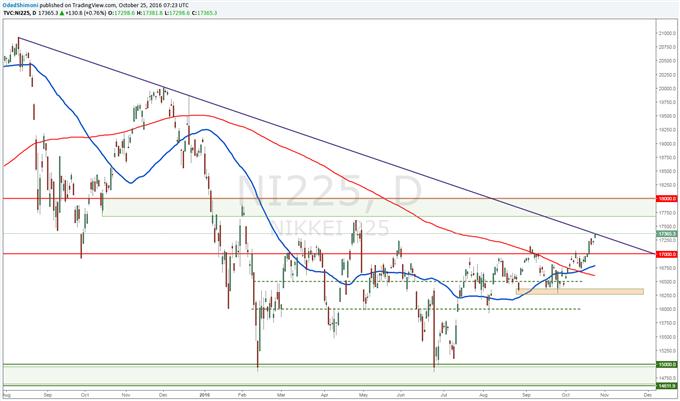 Nikkei 225 Technical Analysis: Bullish Developments Threatening Resistance