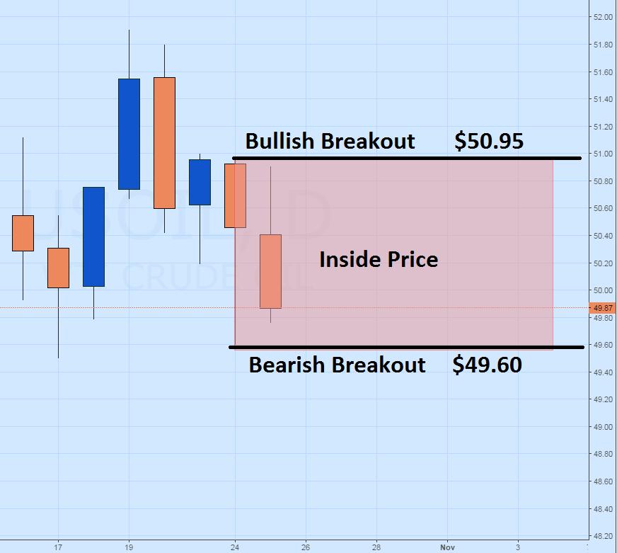 Prepare For The Next Crude Oil Price Breakout Nasdaq Com