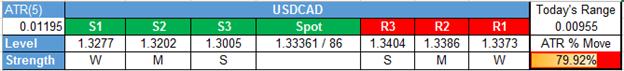 USD/CAD Technical Analysis: Poloz Keeps USD/CAD Bid On Restatement