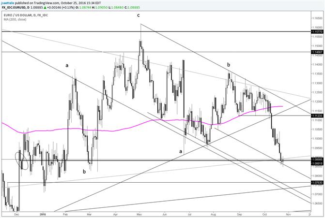 Euro Dollar versucht sich beim Eröffnungskurs des Jahres zu stabilisieren