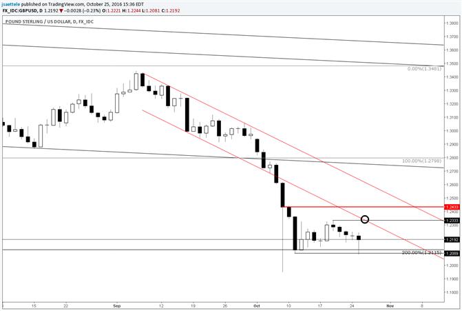 GBP/USD Tags Range Low; Leaves Long  Lower Wick
