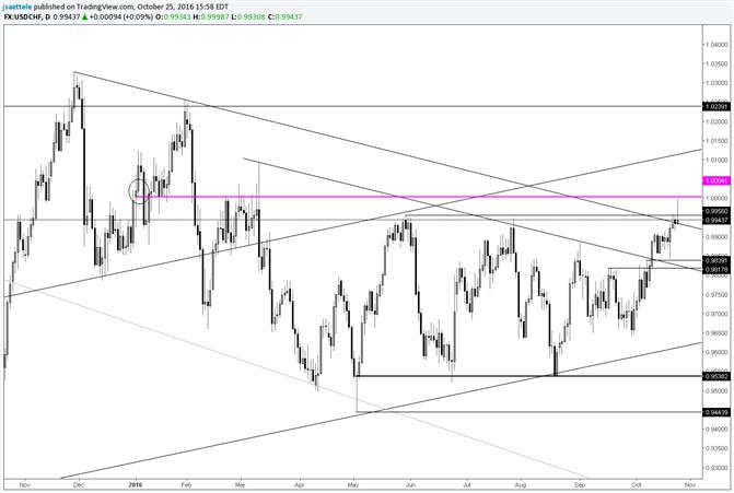 USD/CHF Breakout Reverses Near Year Open Price