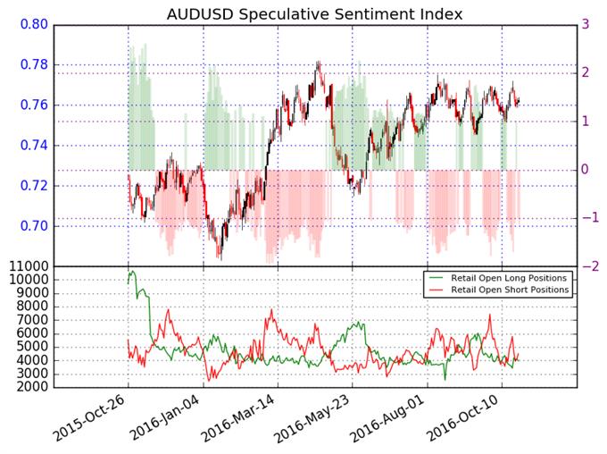 Australian Dollar May Gain versus US Dollar