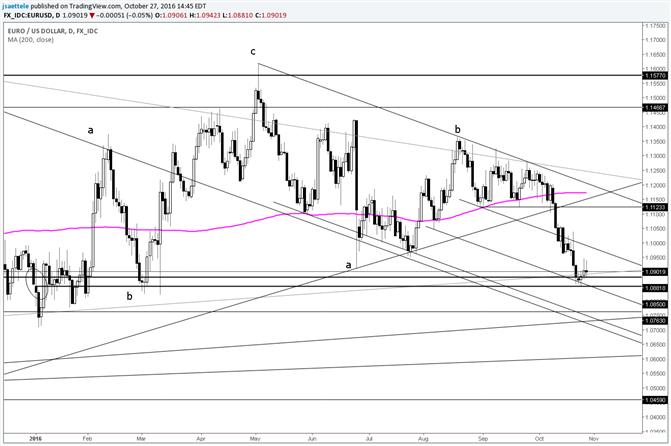 EUR/USD Near Term Resistance is Slightly Higher