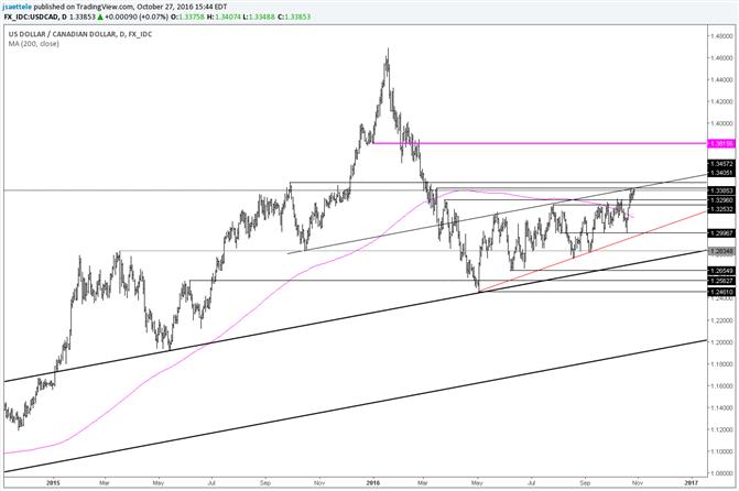 USD/CAD – Big Decision Point