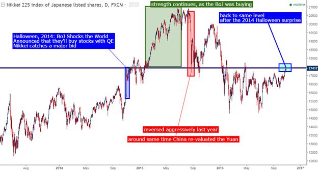 Kursbewegungen im Yen und Sterling und die Schlussfolgerung zu den Zentralbanken