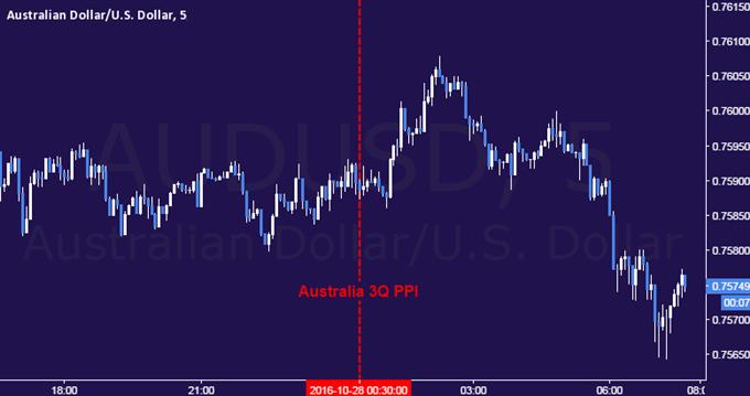 Australian Dollar Steady as Producer Prices Tick Upward