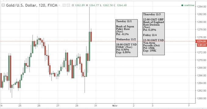 Goldpreis: Ruhe vor dem Sturm während Fokus auf FOMC und NFPs wechselt
