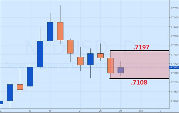 NZD/USD Pending Breakout