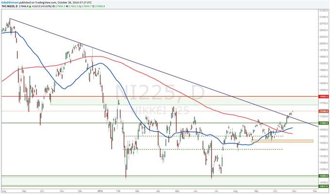 Nikkei 225 Technical Analysis: 18,000 Key to Watch Going Forward