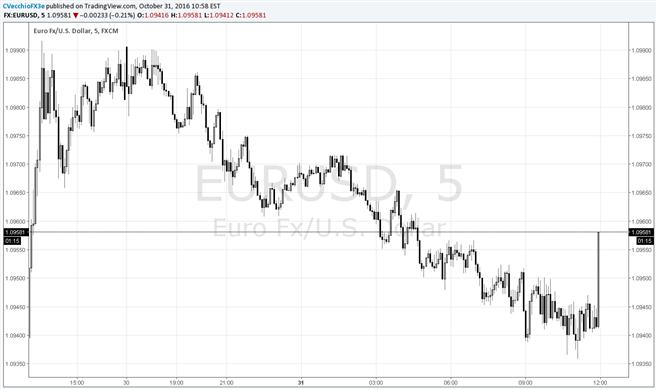 Euro Under Pressure as Euro-Zone Data Fail to Continue 'Beat' Streak
