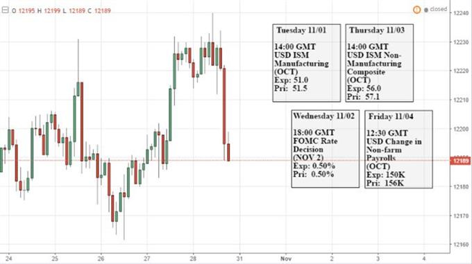 تجار الدولار الأمريكي: تخمينات الإنتخابات، قرار فائدة بنك الاحتياطي الفدرالي ومخاوف المخاطر