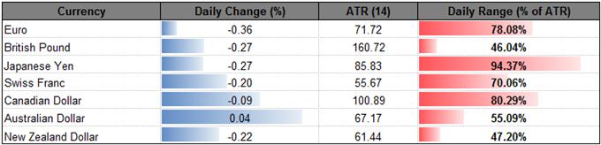 USD/JPY Outlook Hinges on BoJ/Fed Policy; 105.40 Hurdle in Focus