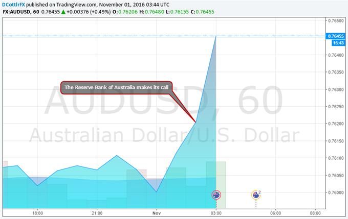 AUD/USD Makes Small Gains as RBA Sticks to Script