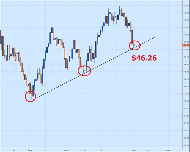 Prognose für Heizölpreis: Bounce oder Breakout?