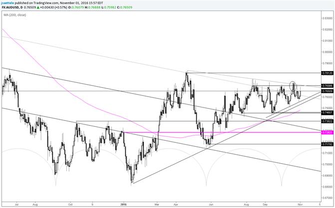 AUD/USD Back for More Near Range Highs