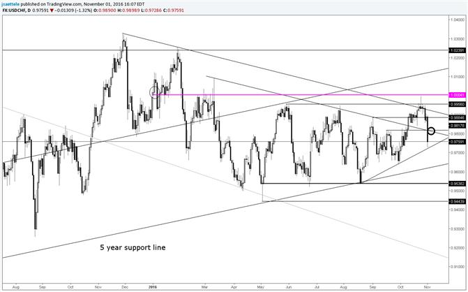 USD/CHF Dumps into Short Term Trendline