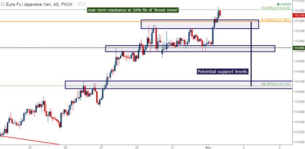 Eine gleitende Skala der Schwäche im Yen, USD und Heizöl