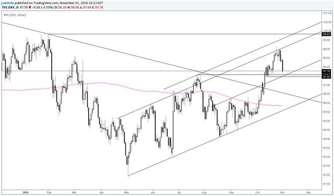 US Dollar July High May Act as a Pivot