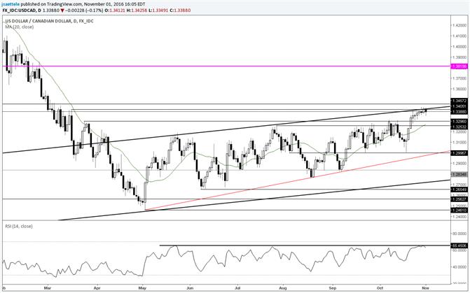 USD/CAD Meandering at Range Highs and Major Slope Line