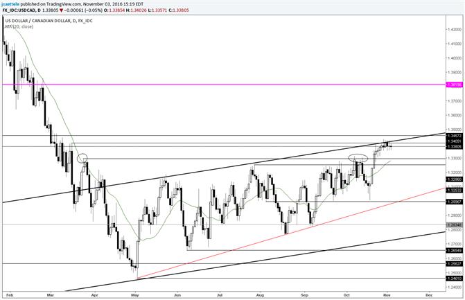 USD/CAD Still Channel Surfing