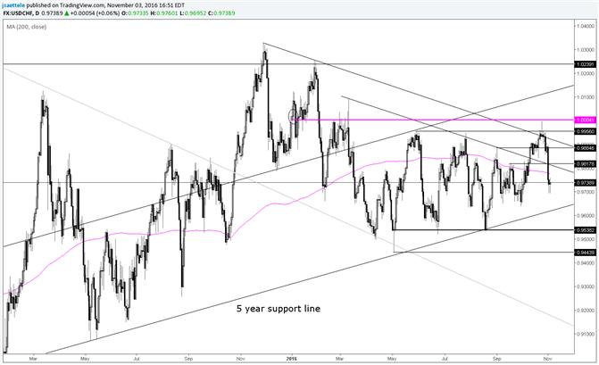 USD/CHF Below 200 Day Average Again