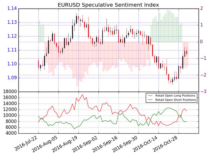 Retail FX Traders Turn Net-Short Euro versus US Dollar