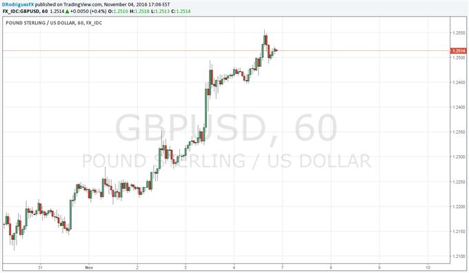 Britisches Pfund gibt Lebenszeichen von sich - erhöhte Volatilität erwartet