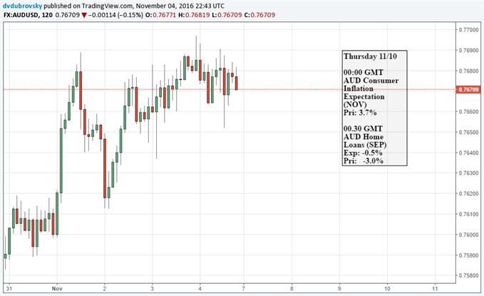 Australischer Dollar in der Schwebe, da US-Präsidentschaftswahl ansteht