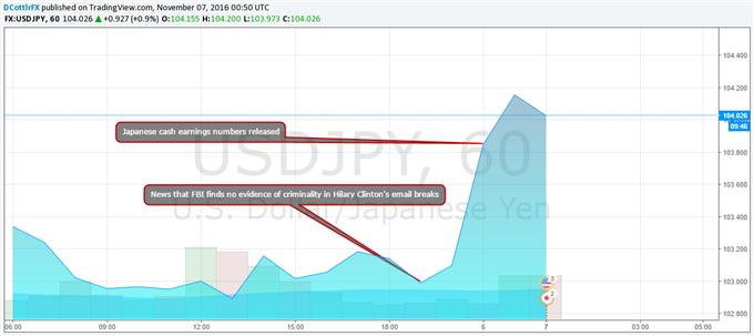 Yen Remains Pressured Despite Japanese Earnings Uptick