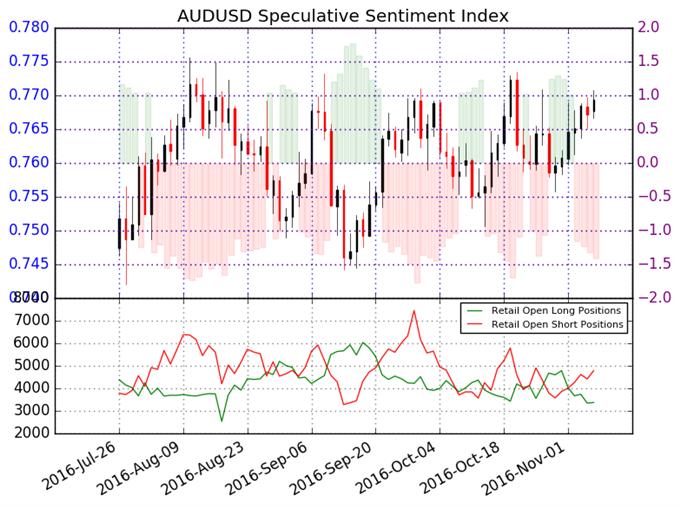 Australian Dollar Looks to Gain Further