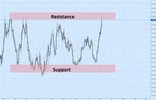 Les prix du cuivre atteignent de nouveaux sommets ; Ce rally peut-il durer ?
