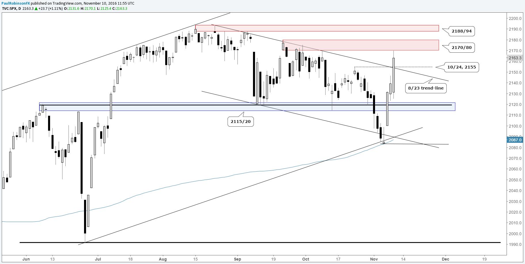 Very short term forex trading