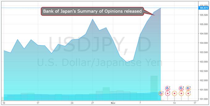USD/JPY Rise Goes On, BOJ Summary Shrugged Off